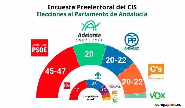 Encuesta del CIS para Andalucía