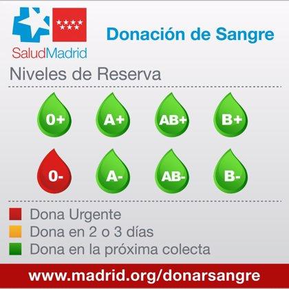Los hospitales madrileños necesitan con urgencia sangre del grupo 0-