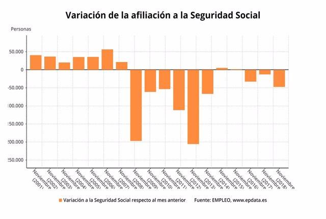 Variación interanual afiliados Seguridad Social noviembre 2018