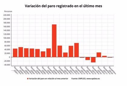 L'atur a Espanya trenca la tendència dels últims dos anys i baixa al novembre en 1.836 persones