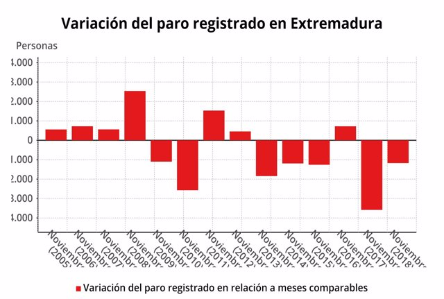 Evolución del paro registrado en Extremadura