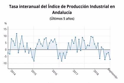 La producción industrial de Andalucía cae un 2,6% en octubre
