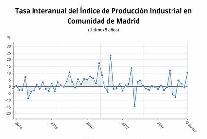La producción industrial se dispara en la Comunidad un 10,4% en octubre