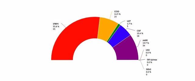 Resultados elecciones sindicales
