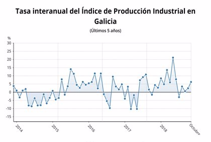 La producción industrial sube un 6,2% en octubre en Galicia