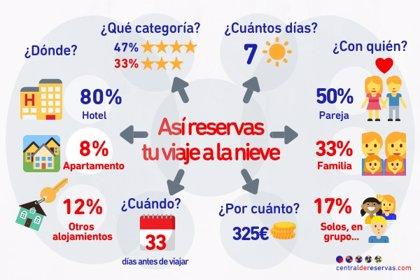 Centraldereservas.com presenta los datos de reservas para el Puente de la Constitución