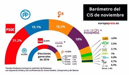 El CIS manté el PSOE al capdavant, amb el PP a 12 punts que recupera la segona plaça i deixa Cs tercer