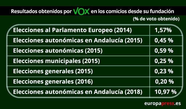 Resultados de Vox de las elecciones