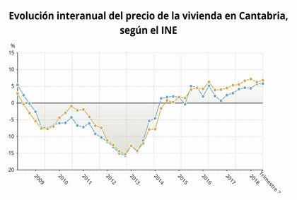 El precio de la vivienda sube en Cantabria un 5,7%