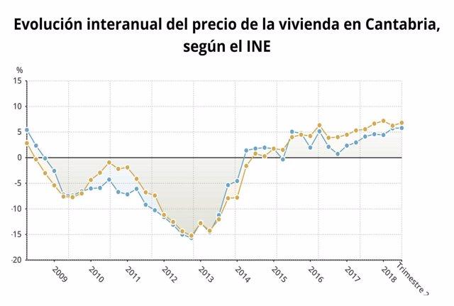 Evolución del precio de la vivienda en Cantabria