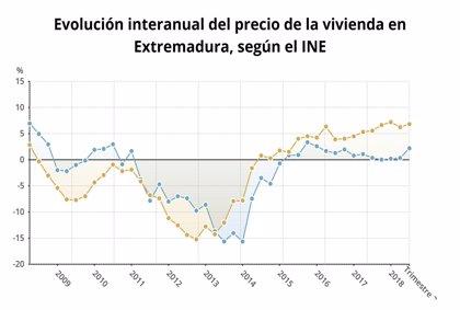 El precio de la vivienda sube en Extremadura un 2,2% en el tercer trimestre, el menor incremento del país