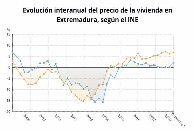 Evolución del precio de la vivienda en Extremadura