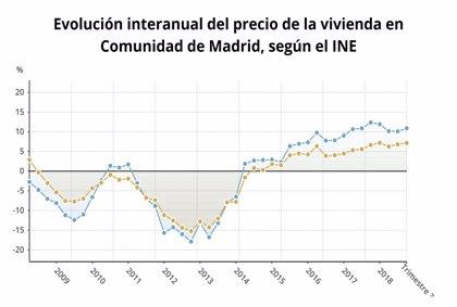 El precio de la vivienda libre en Madrid aumenta en el tercer trimestre un 10,9%
