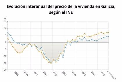 El precio de la vivienda libre sube un 4,1% en el tercer trimestre en Galicia