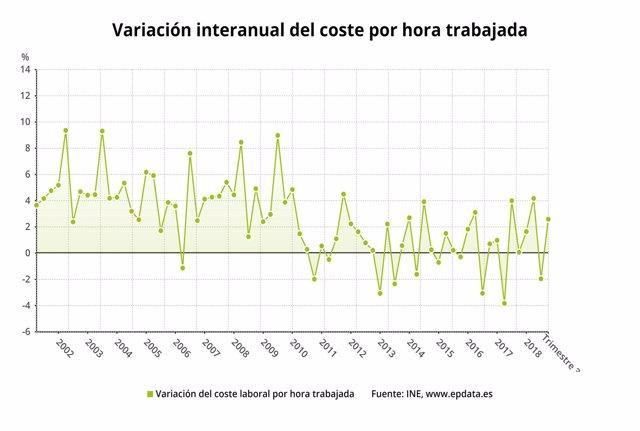 Variación interanual del coste laboral por hora trabajada (3T 2018)