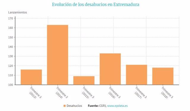 Evolución de los desahucios en Extremadura