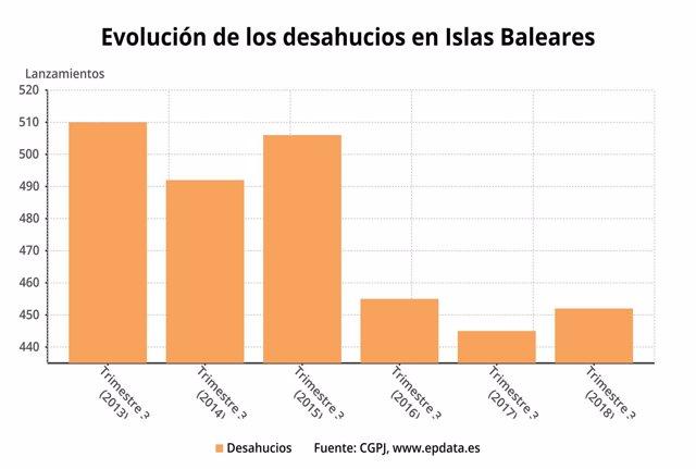 Evolución de los desahucios en Baleares