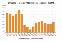 LA CREACION DE EMPRESAS SUBE UN 6,8% EN OCTUBRE TRAS DOS MESES DE RETROCESOS