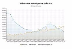 ESPANA REGISTRA LA CIFRA MAS BAJA DE NACIMIENTOS Y LA MAS ALTA DE DEFUNCIONES DESDE 1941