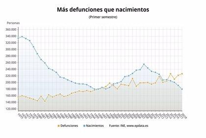 El crecimiento de la población en España sigue en números rojos, con  46.590 muertes más que nacimientos