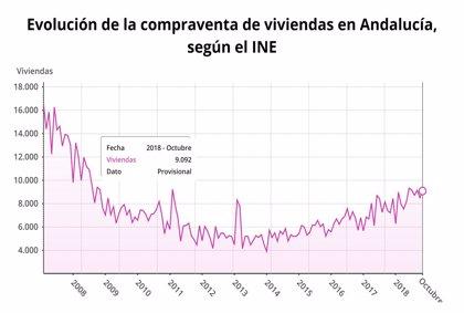 La compraventa de viviendas en Andalucía aumenta un 25,9% en octubre hasta las 9.092 unidades