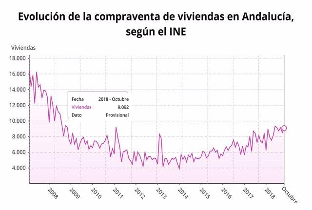 Evolución de la compraventa de viviendas en octubre en Andalucía