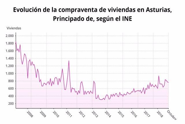 Evolución de la compraventa de viviendas en Asturias según el INE