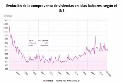 La compraventa de viviendas baja un 5,2% en Baleares en octubre