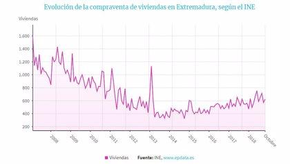 La compraventa de viviendas crece en Extremadura un 14,3% en octubre, hasta las 624 operaciones