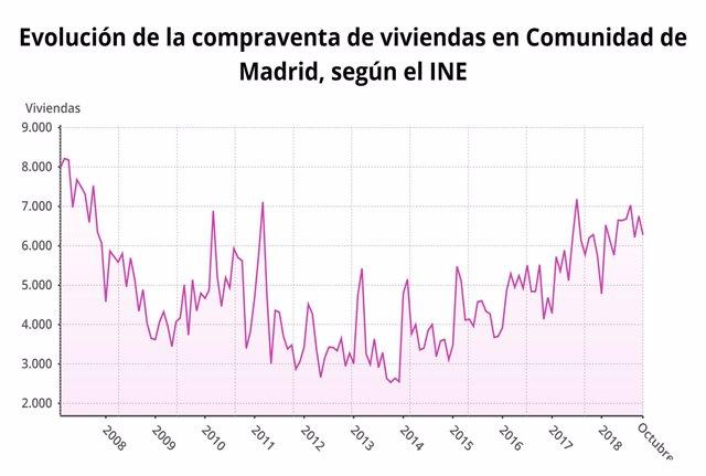 Compraventa de la Comunidad de Madrid en octubre