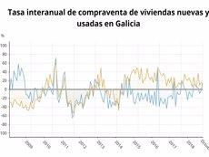 La compravenda d'habitatges creix un 13,8% a l'octubre a Galícia (EPDATA)