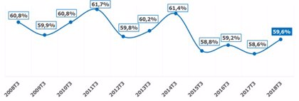 La tasa de actividad en La Rioja se sitúa en el 59,6%, la cuarta más baja de los últimos diez años