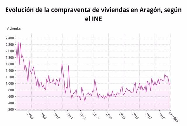 Evolución de la compra venta de viviendas en Aragón