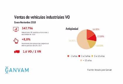 Las ventas de vehículos industriales de ocasión crecen un 8,8% hasta noviembre