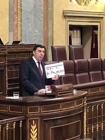 """El Gobierno defiende a Tezanos mientras el PP le acusa de """"tunear"""" las encuestas del CIS"""