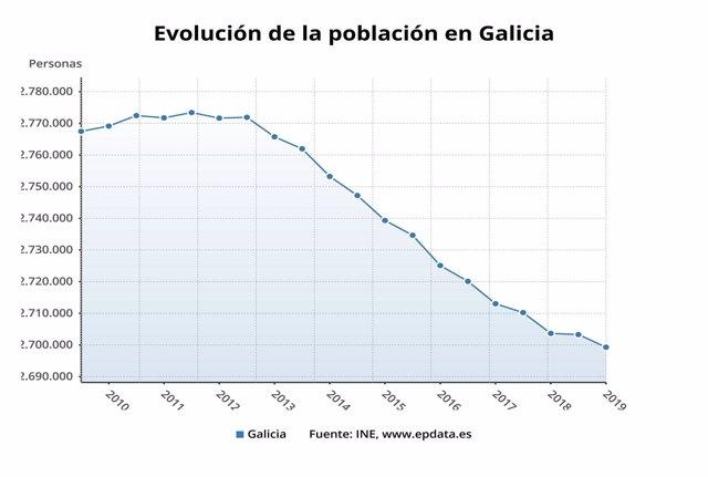 Evolución de la población en Galicia.