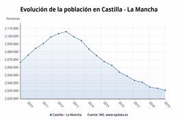 Evolución e la población en Castilla-La Mancha