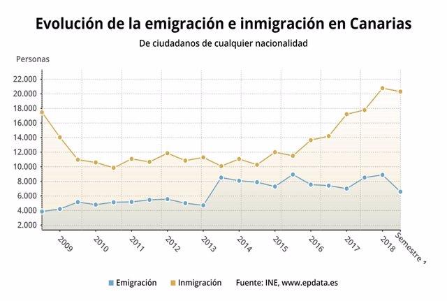 Evolución de emigración e inmigración en Canarias