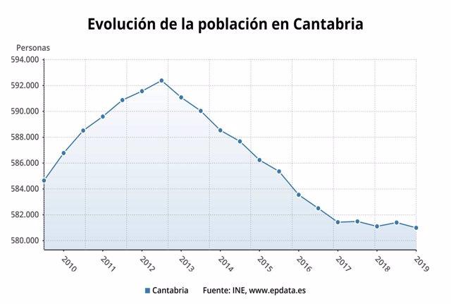 Estadística de población