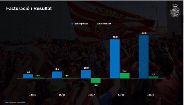 Informe de cuentas del Girona FC 2018-19