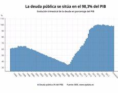 El deute públic creix un 3,7% en el tercer trimestre i se situa en el 98,3% del PIB (EPDATA)