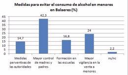 Gráfica de una encuesta del CIS sobre consumo de alcohol, facilitada por IBFamil