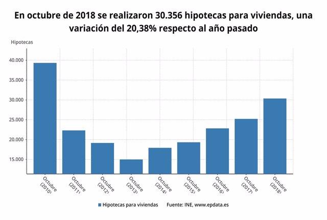 Firma de hipotecas octubre 2018, INE
