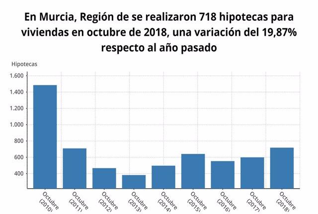Hipotecas realizadas en Murcia