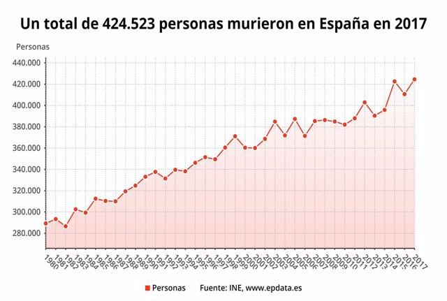 Estadística de fallecidos en 2017