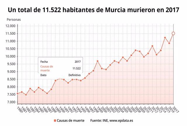 Estadística fallecidos 2017 en Murcia