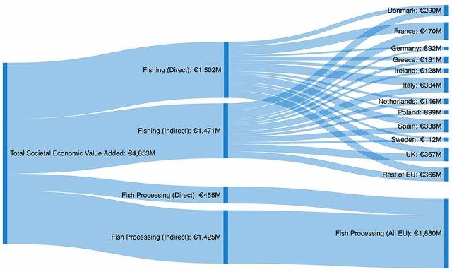 Cálculo de capturas pesqueras en la UE