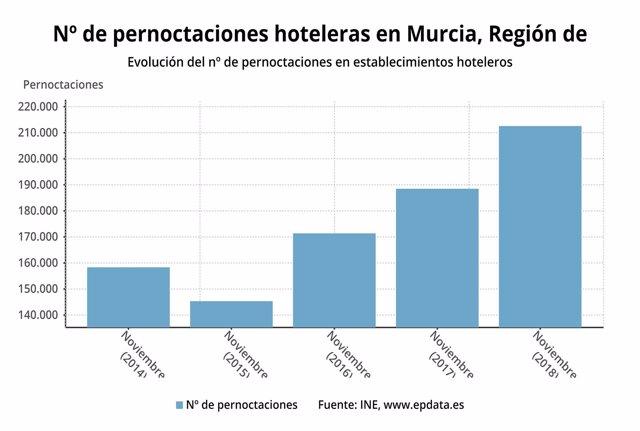 Evolución del número de pernoctaciones en establecimientos hoteleros