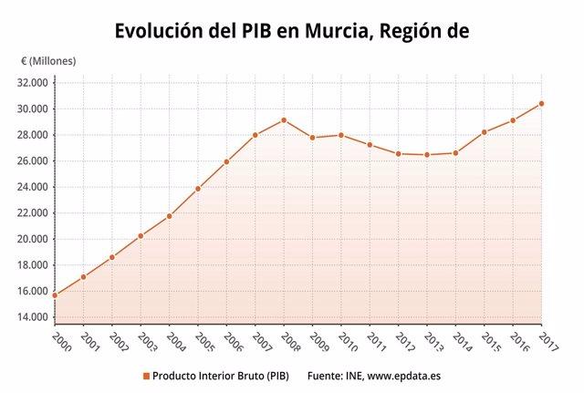 Gráfica con la evolución del PIB en la Región