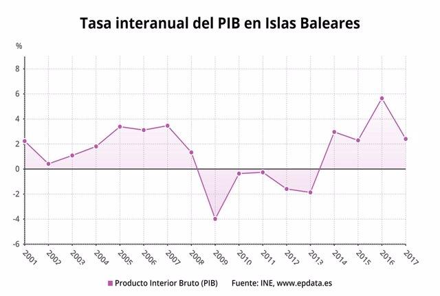 Tasa internaual del PIB en Baleares